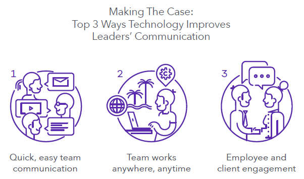 3-ways-tech-improves-comms